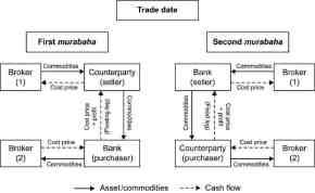 First and second murabaha - http://www.qfinance.com/
